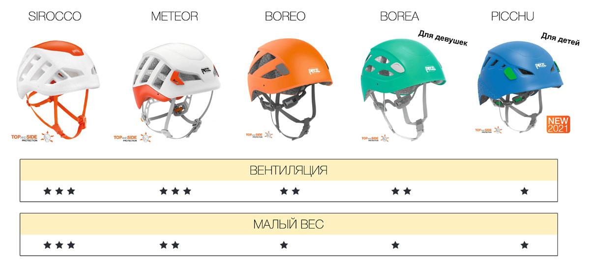 Сравнение характеристик разных касок Petzl