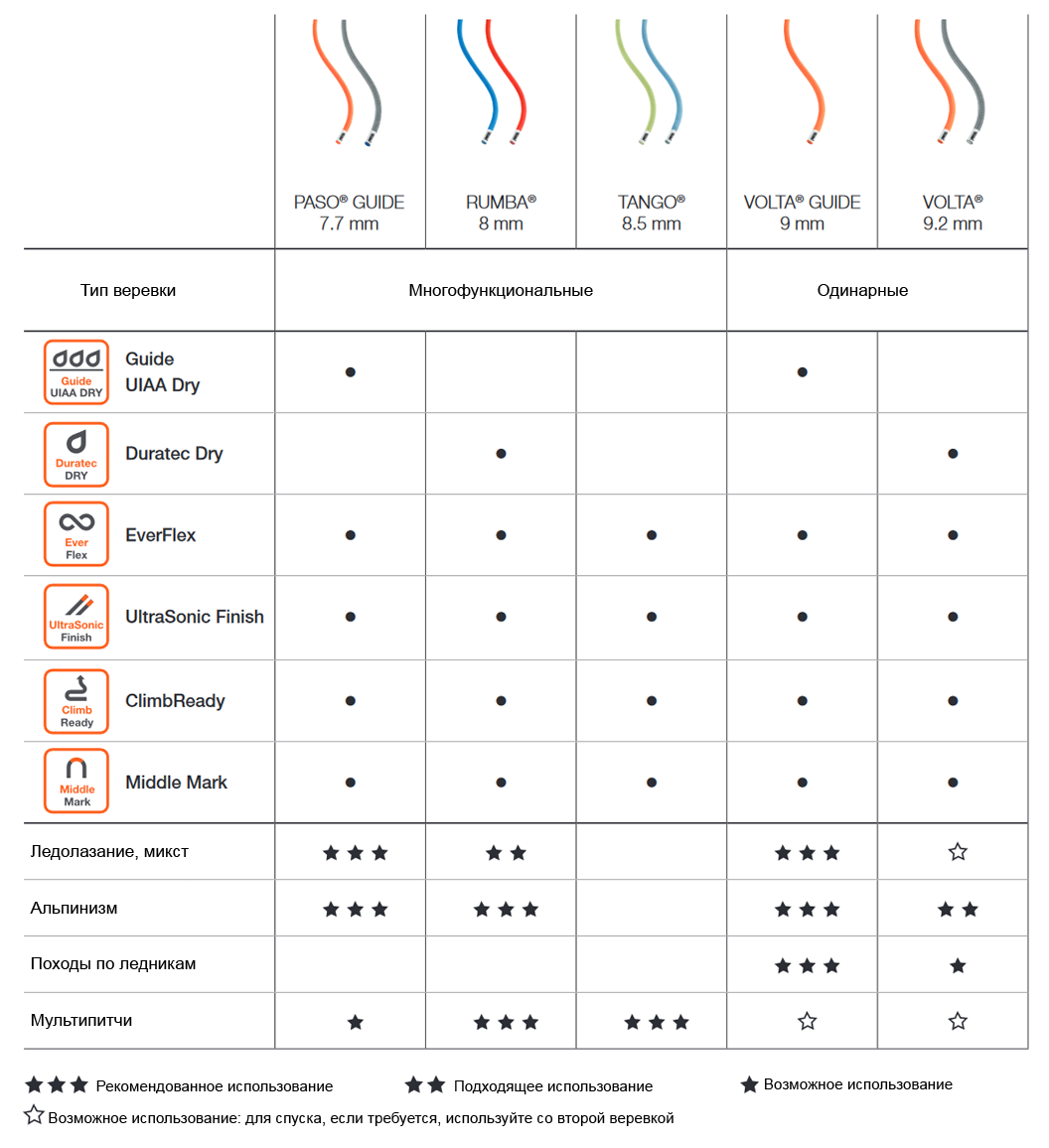 Сравнительная таблица двойных и сдвоенных веревок