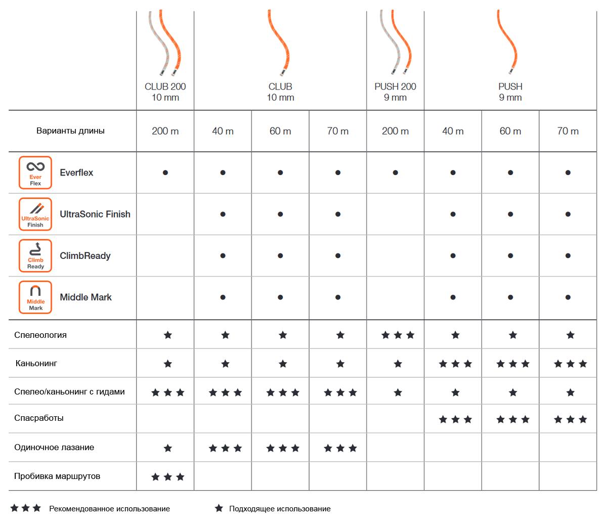 Сравнительная таблица статических веревок Petzl
