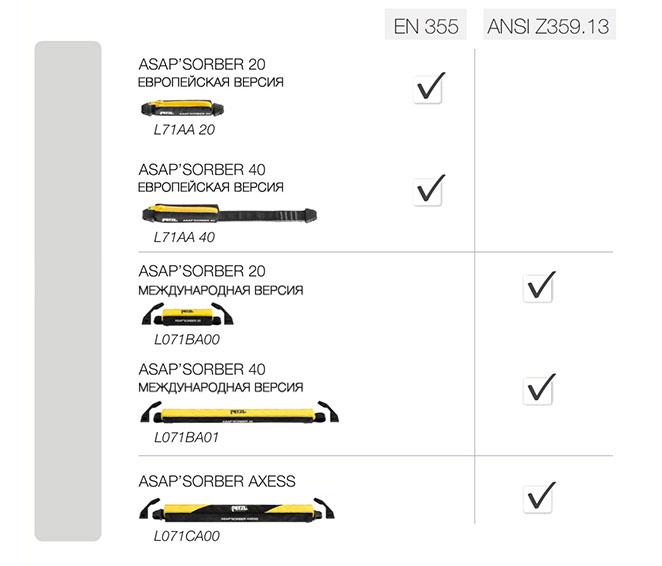 Модели амортизаторов рывка Petzl ASAP'Sorber