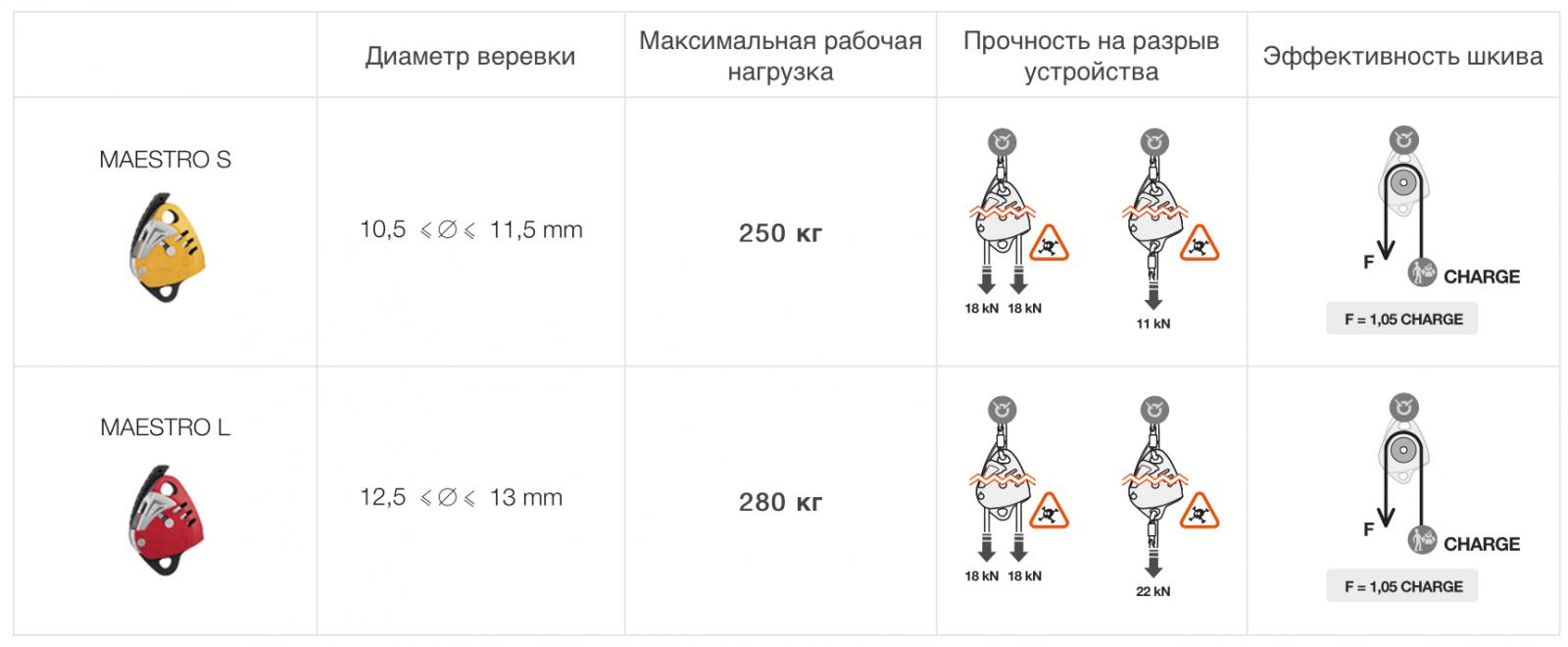 Характеристики спускового устройства Petzl MAESTRO