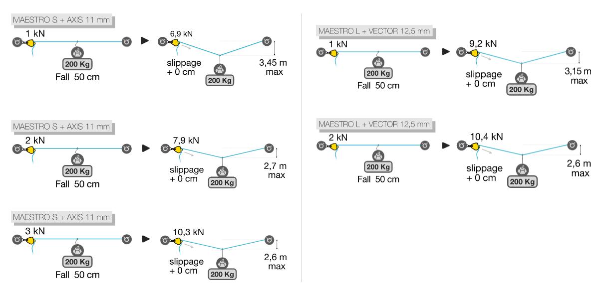 изменение нагрузок и максимальный прогиб при падении в зависимости от начального натяжения троллея