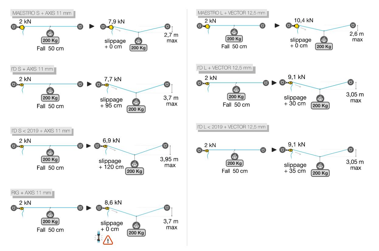 сравнение поведения различных устройств при среднем начальном натяжении 2 кН