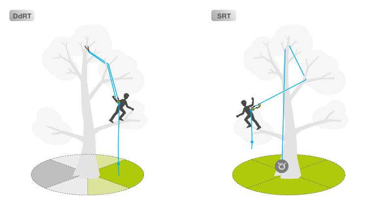 Доступность областей при работе на одинарной и на двойной веревке